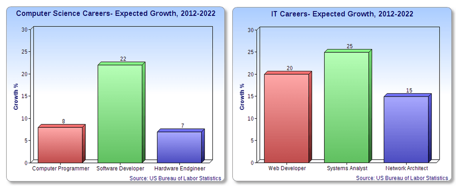 Career Paths and Salaries: Computer Science vs  IT